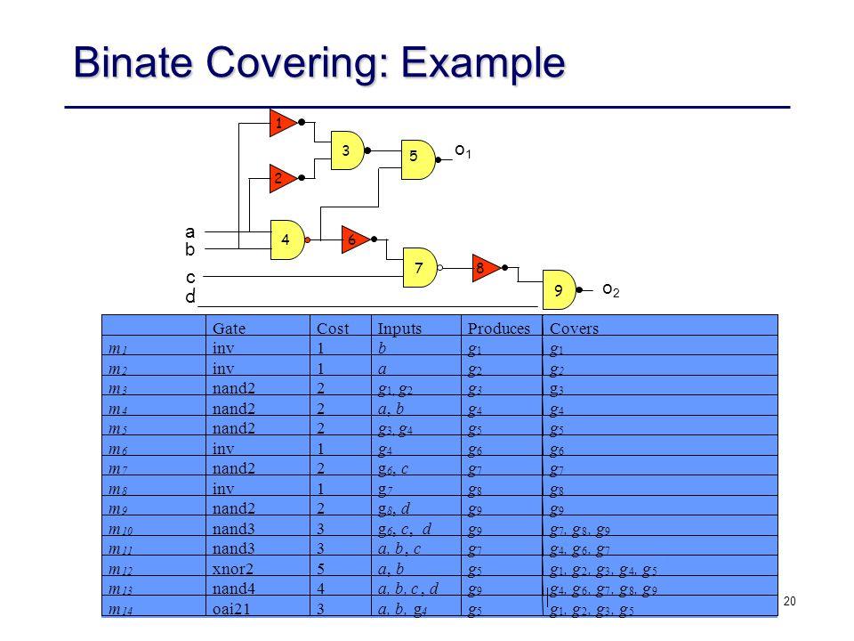 20 Binate Covering: Example 1 2 3 4 5 6 78 9 a b c d o1o1 o2o2