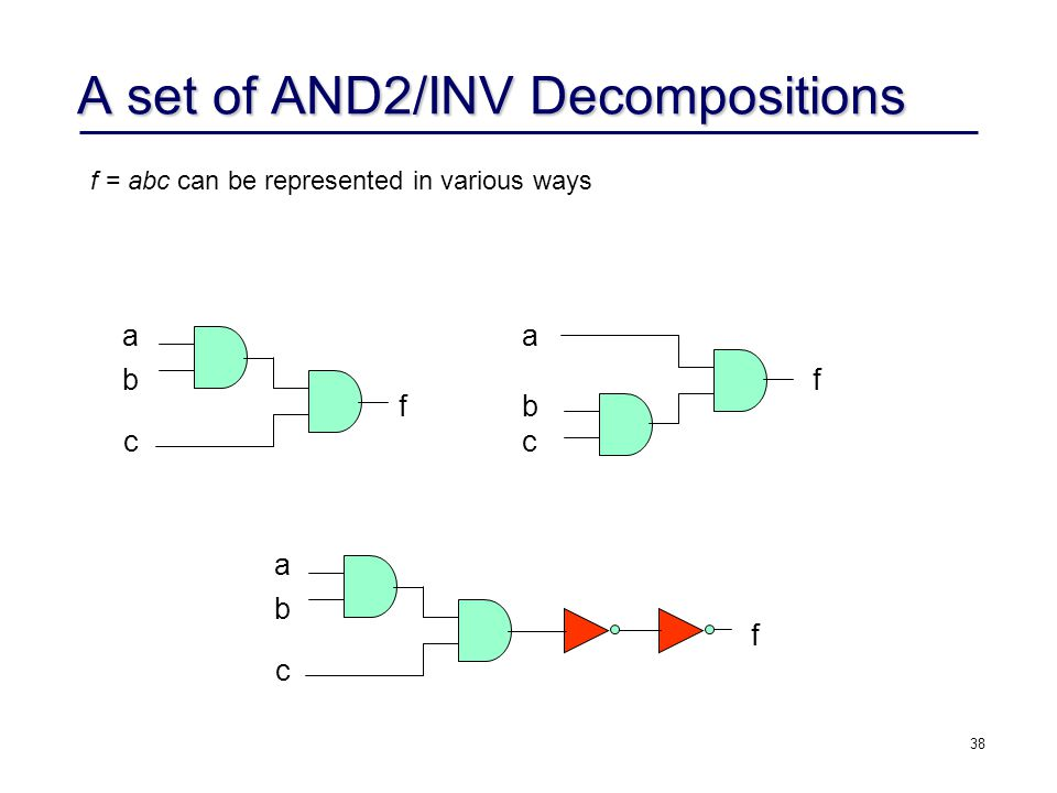38 A set of AND2/INV Decompositions f = abc can be represented in various ways f a b c a b c a b c f f