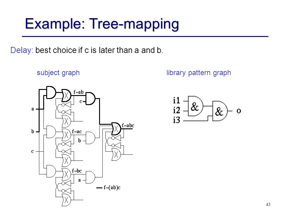 43 Example: Tree-mapping Delay: best choice if c is later than a and b. subject graph library pattern graph