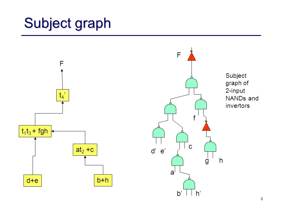 6 Subject graph d+e b+h t 4 at 2 +c t 1 t 3 + fgh bh a de hg f c Subject graph of 2-input NANDs and invertors F F