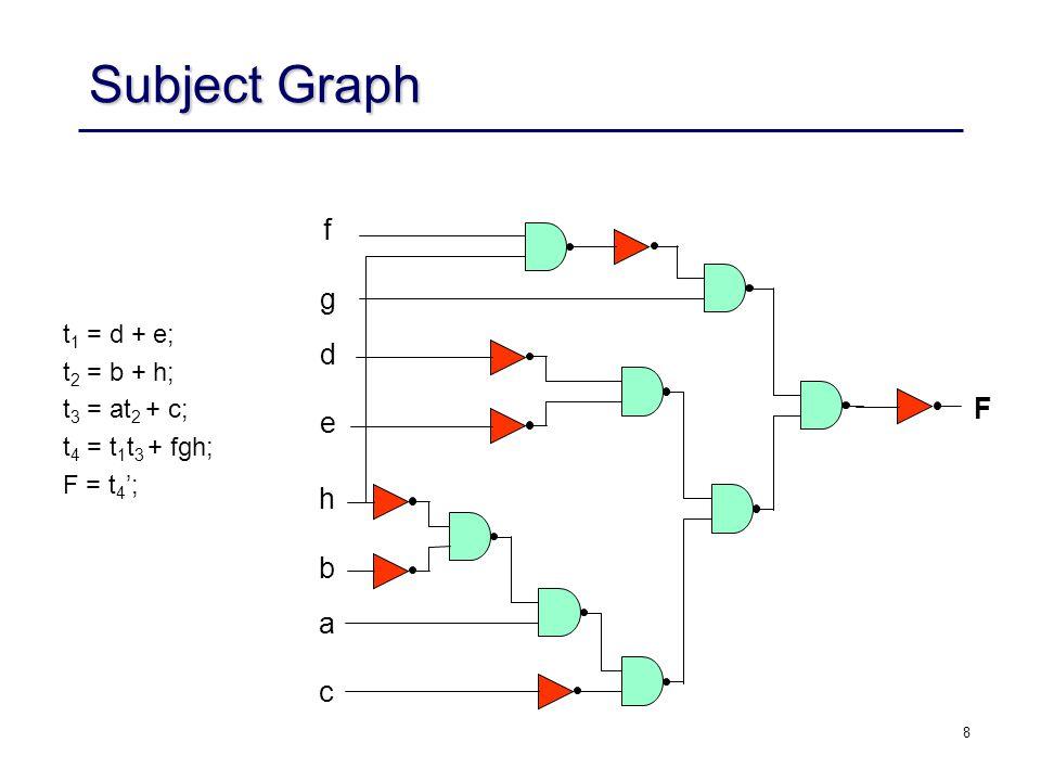 8 Subject Graph t 1 = d + e; t 2 = b + h; t 3 = at 2 + c; t 4 = t 1 t 3 + fgh; F = t 4 ; F f g d e h b a c