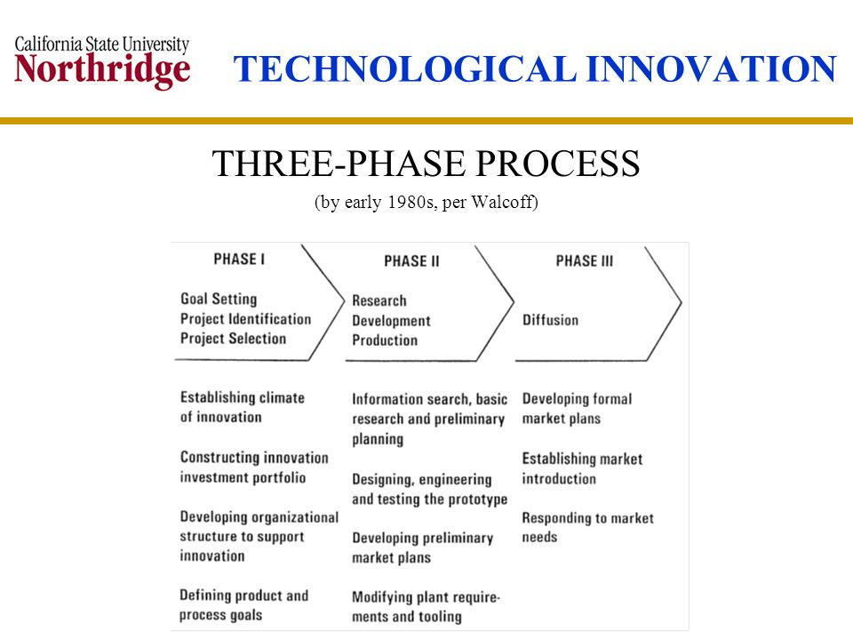 TECHNOLOGICAL INNOVATION THREE-PHASE PROCESS (by early 1980s, per Walcoff)