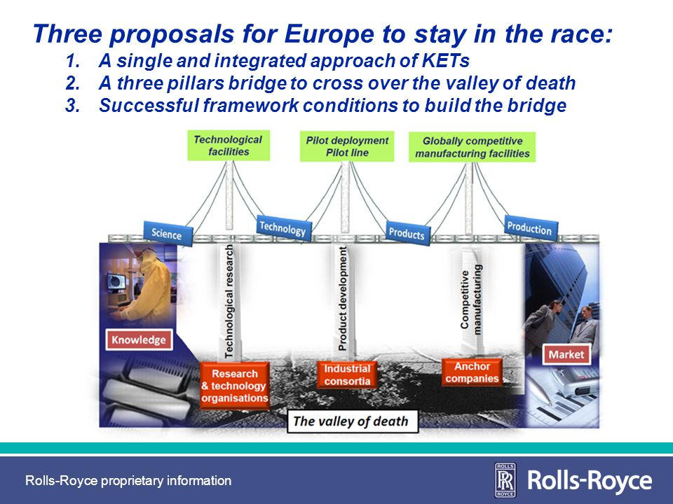 Rolls-Royce proprietary information Three proposals for Europe to stay in the race: 1.A single and integrated approach of KETs 2.A three pillars bridg