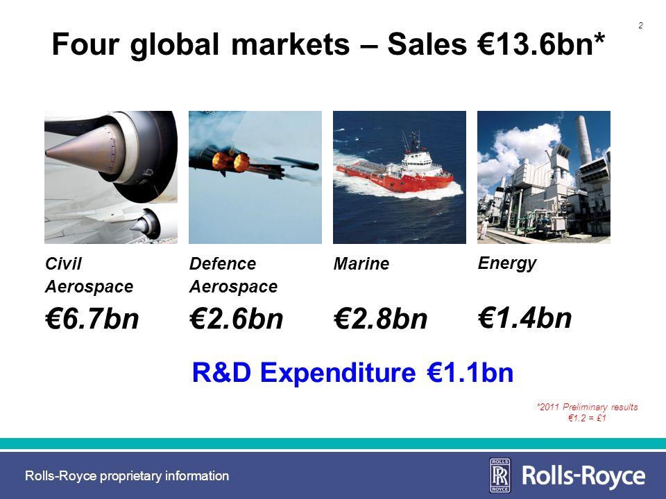 Rolls-Royce proprietary information 2 Four global markets – Sales 13.6bn* R&D Expenditure 1.1bn Defence Aerospace 2.6bn Energy 1.4bn Marine 2.8bn Civi