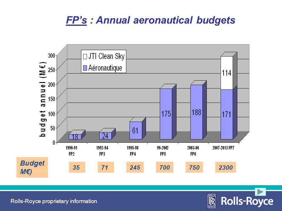 Rolls-Royce proprietary information 700 Budget M) 75023002457135 FPs : Annual aeronautical budgets
