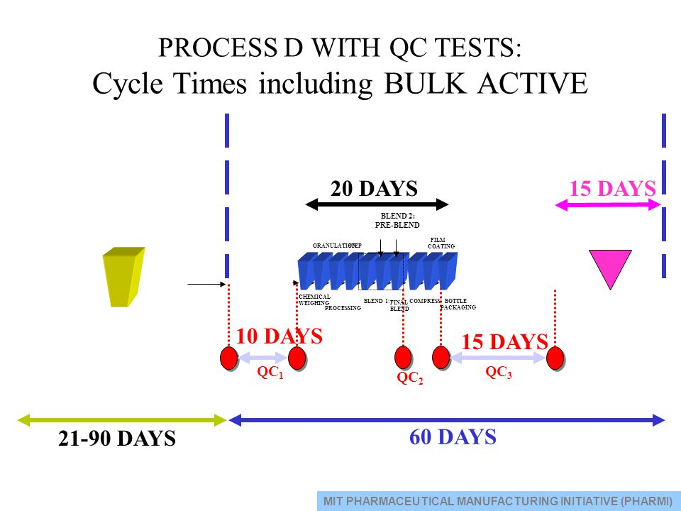 PROCESS D WITH QC TESTS: Cycle Times including BULK ACTIVE QC 1 BLEND 2: PRE-BLEND CHEMICAL WEIGHING GRANULATIONSTEP BLEND 1: FINAL BLEND COMPRESS FIL
