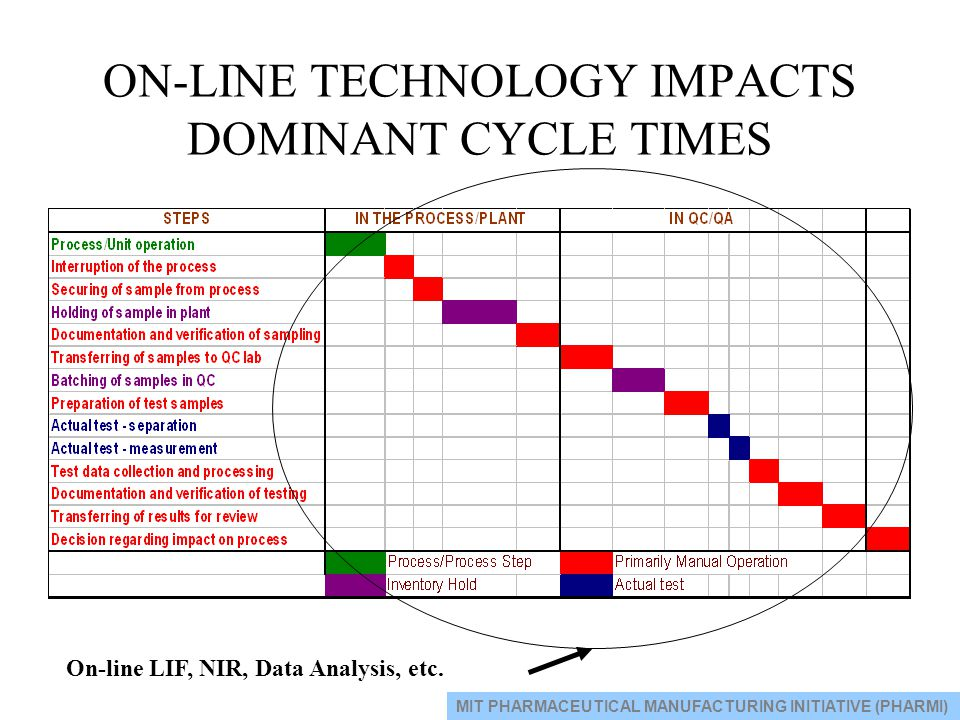 ON-LINE TECHNOLOGY IMPACTS DOMINANT CYCLE TIMES On-line LIF, NIR, Data Analysis, etc. MIT PHARMACEUTICAL MANUFACTURING INITIATIVE (PHARMI)