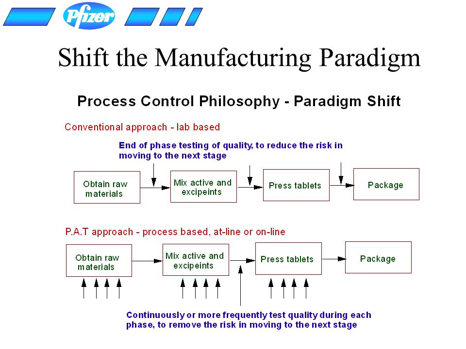 Shift the Manufacturing Paradigm