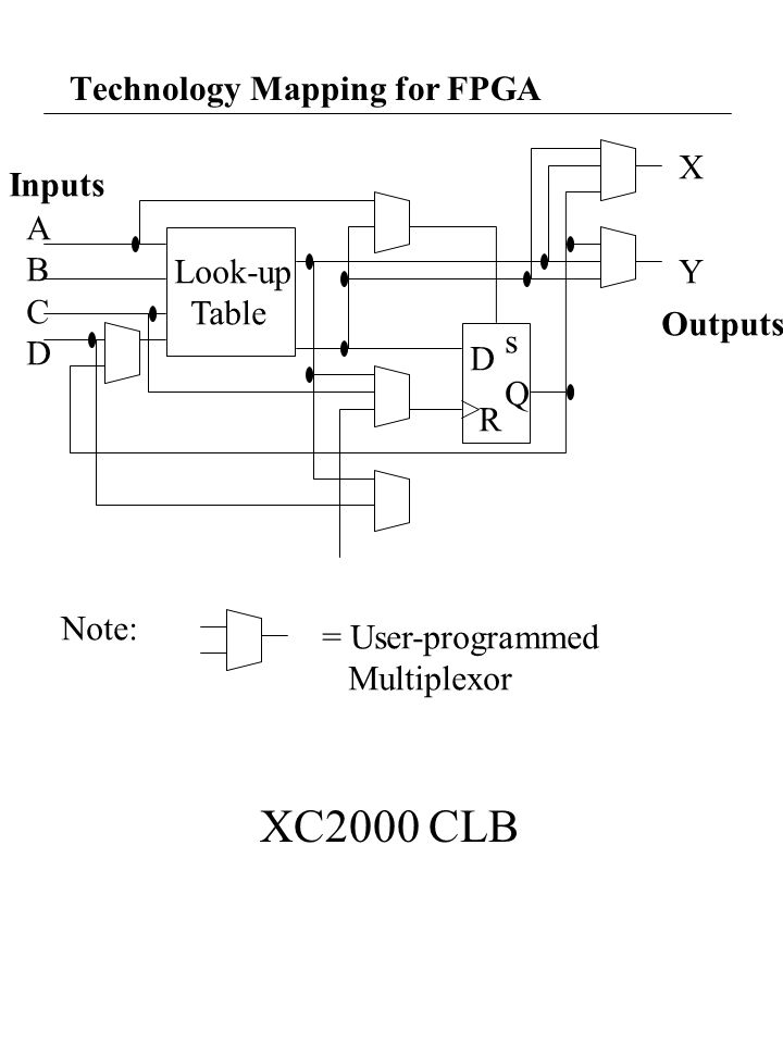 Technology Mapping for FPGA Look-up Table s D Q R X Y ABCDABCD Inputs Outputs Note: = User-programmed Multiplexor XC2000 CLB