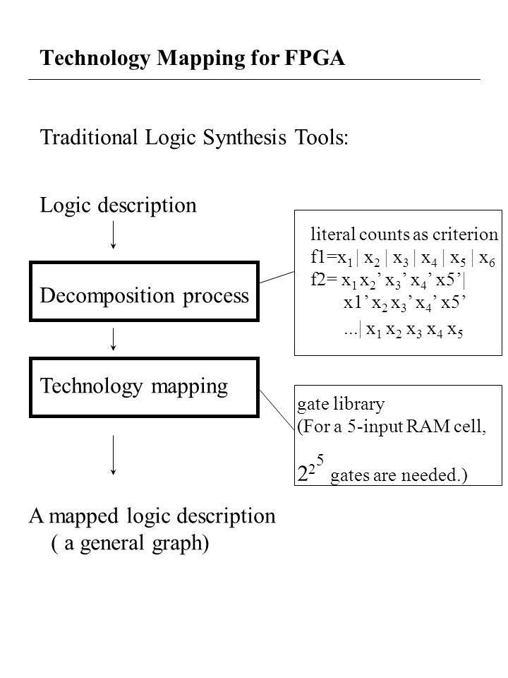 Technology Mapping for FPGA Traditional Logic Synthesis Tools: Logic description Decomposition process Technology mapping A mapped logic description ( a general graph) literal counts as criterion f1=x 1 | x 2 | x 3 | x 4 | x 5 | x 6 f2= x 1 x 2 x 3 x 4 x5| x1 x 2 x 3 x 4 x5...| x 1 x 2 x 3 x 4 x 5 gate library (For a 5-input RAM cell, 2 2 gates are needed.) 5