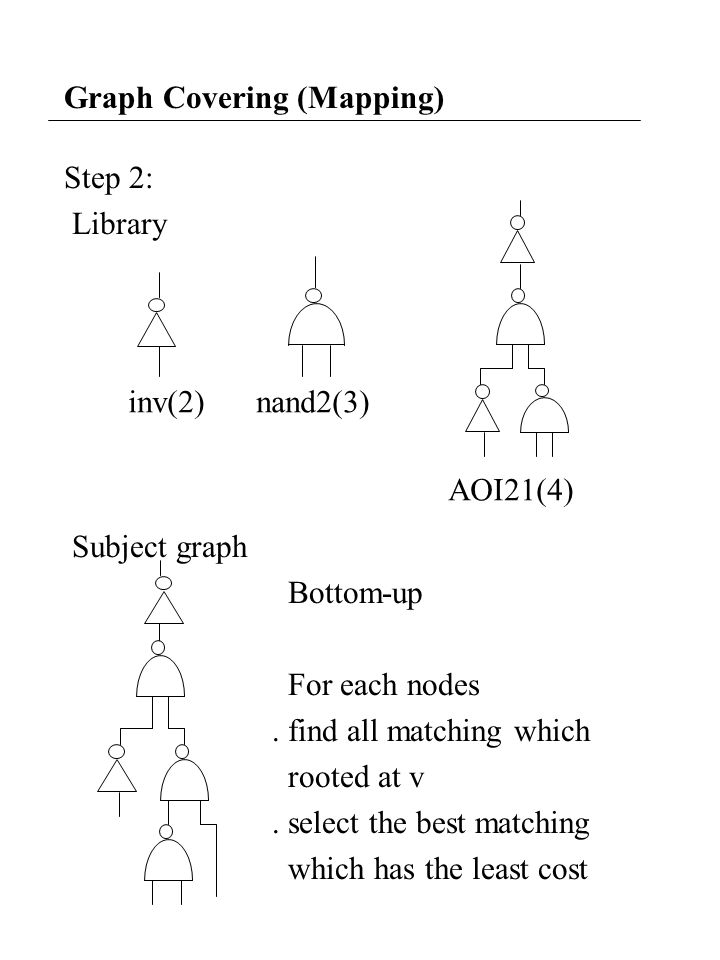 Graph Covering (Mapping) Step 2: Library Subject graph Bottom-up For each nodes.