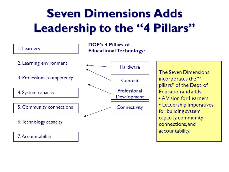 Seven Dimensions Adds Leadership to the 4 Pillars 1. Learners 2. Learning environment 3. Professional competency 4. System capacity 5. Community conne