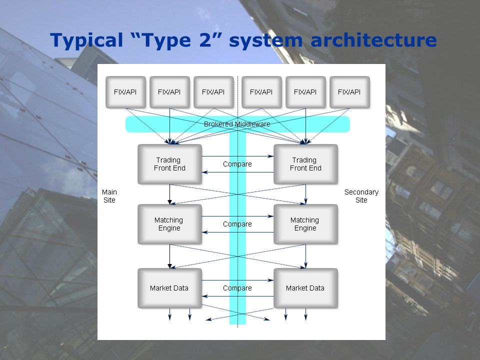 19 Summary – future state architecture.Has the time between trading system redevelopment shrunk.