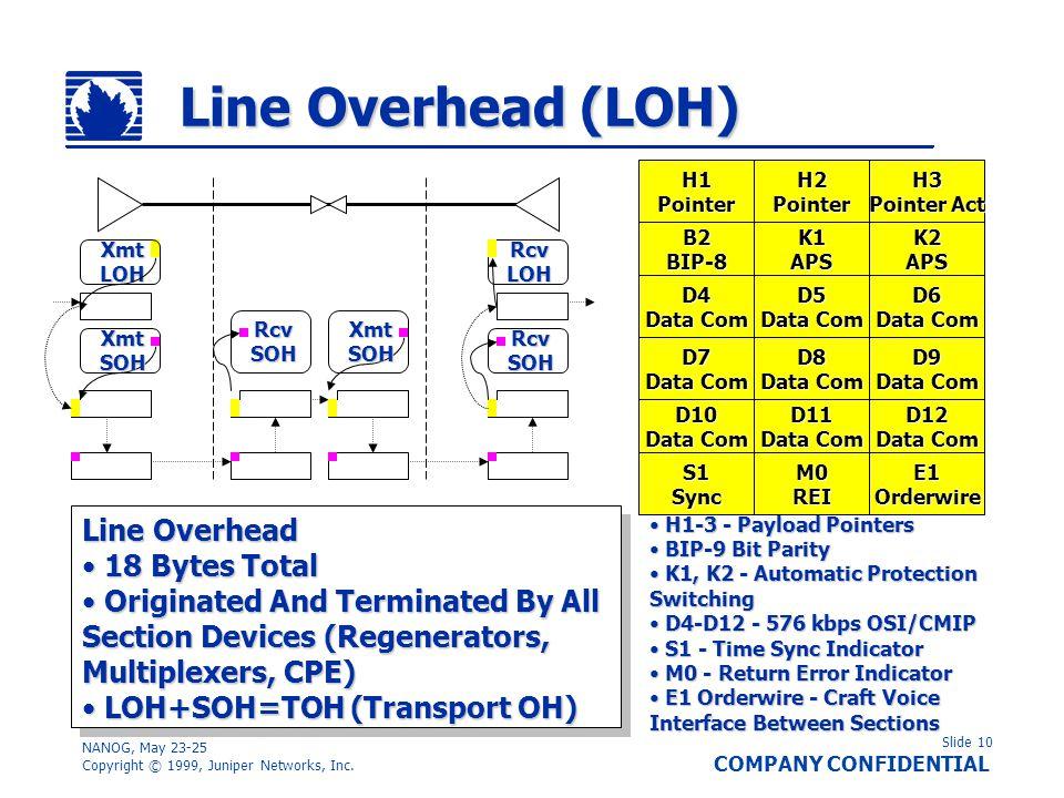 Slide 10 COMPANY CONFIDENTIAL NANOG, May 23-25 Copyright © 1999, Juniper Networks, Inc. Line Overhead (LOH) H1PointerH2PointerH3 Pointer Act B2BIP-8K1