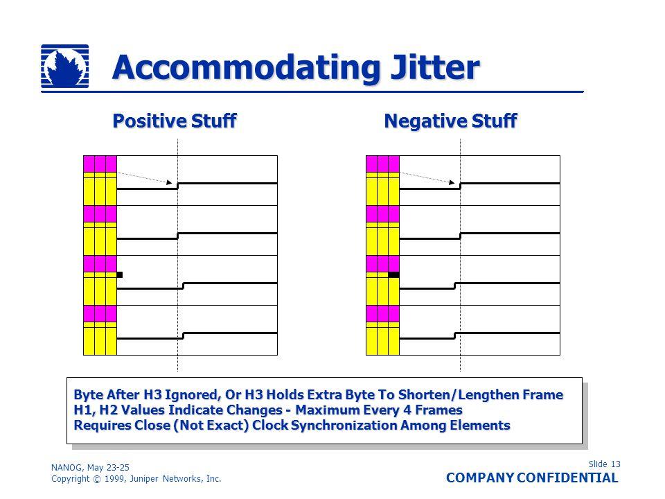 Slide 13 COMPANY CONFIDENTIAL NANOG, May 23-25 Copyright © 1999, Juniper Networks, Inc. Accommodating Jitter Positive Stuff Negative Stuff Byte After