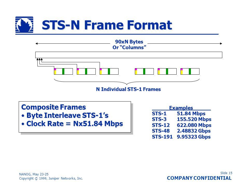 Slide 15 COMPANY CONFIDENTIAL NANOG, May 23-25 Copyright © 1999, Juniper Networks, Inc. STS-N Frame Format Composite Frames Byte Interleave STS-1s Byt