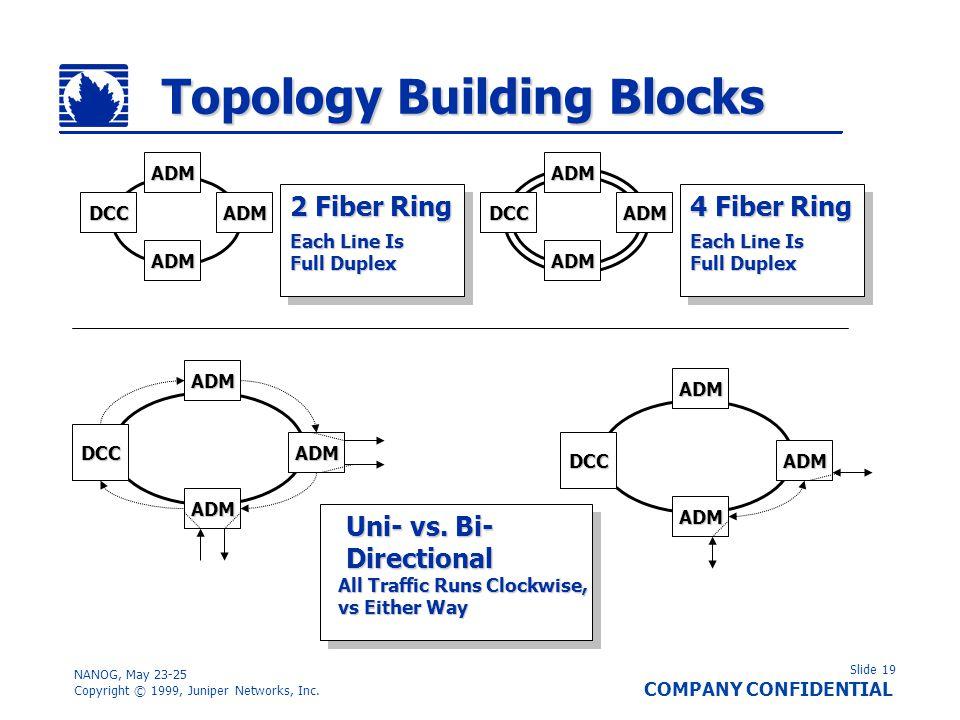 Slide 19 COMPANY CONFIDENTIAL NANOG, May 23-25 Copyright © 1999, Juniper Networks, Inc. Topology Building Blocks DCC ADM ADM ADM DCC ADM ADM ADM 2 Fib