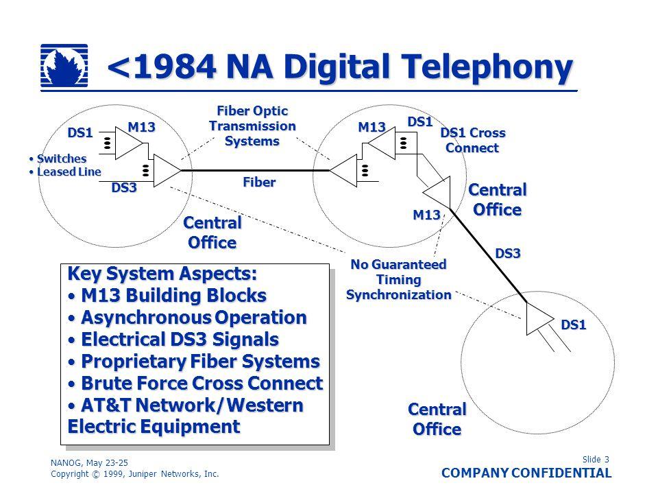 Slide 3 COMPANY CONFIDENTIAL NANOG, May 23-25 Copyright © 1999, Juniper Networks, Inc. <1984 NA Digital Telephony Key System Aspects: M13 Building Blo