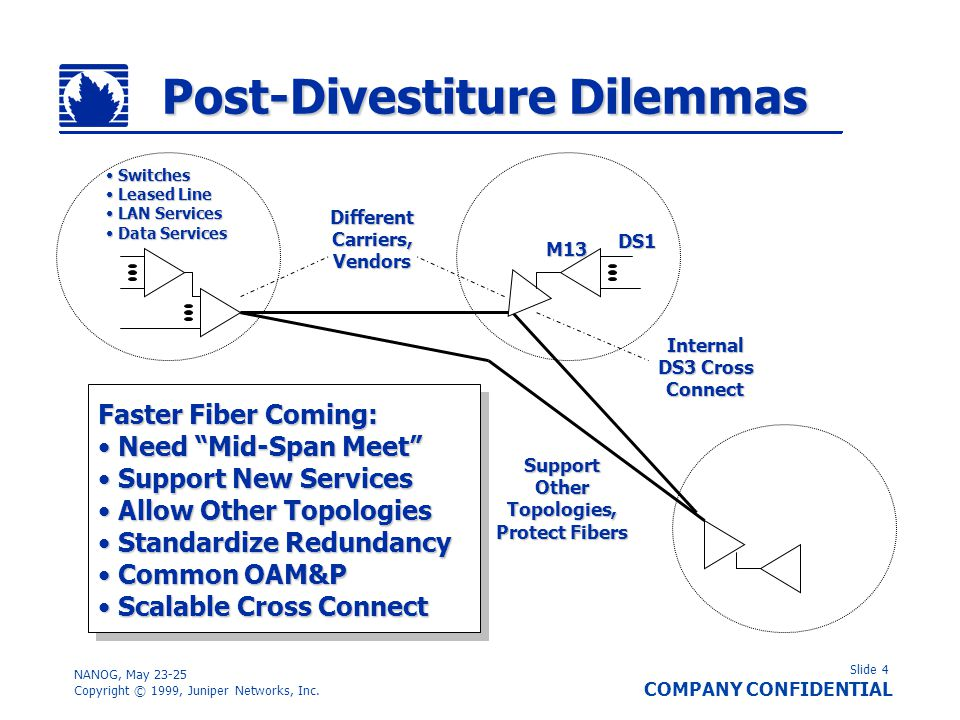 Slide 4 COMPANY CONFIDENTIAL NANOG, May 23-25 Copyright © 1999, Juniper Networks, Inc. Post-Divestiture Dilemmas Faster Fiber Coming: Need Mid-Span Me