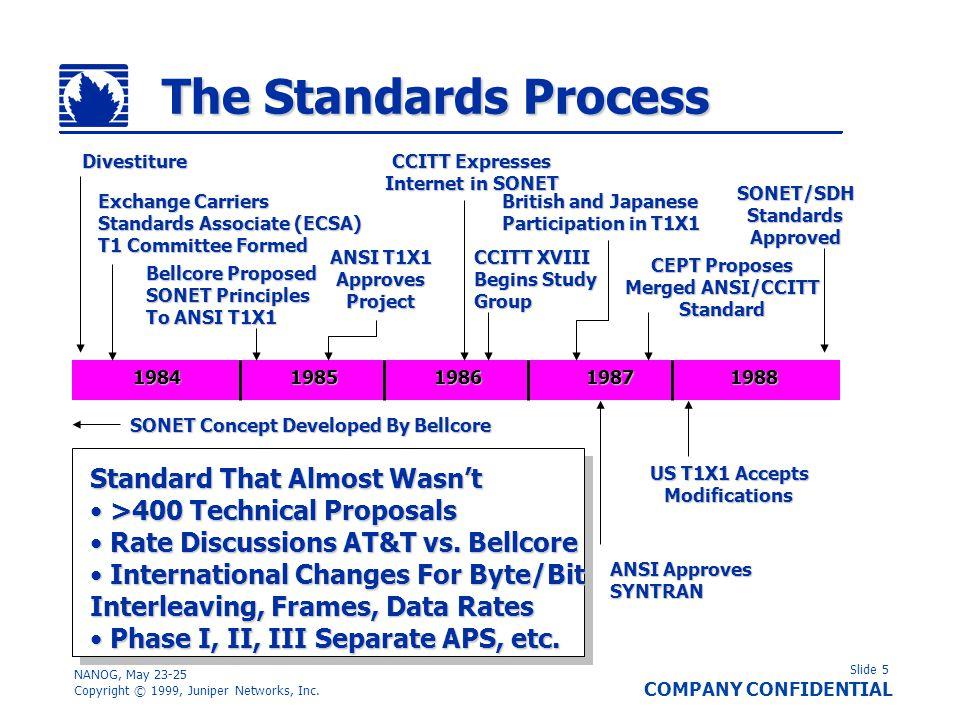 Slide 5 COMPANY CONFIDENTIAL NANOG, May 23-25 Copyright © 1999, Juniper Networks, Inc. The Standards Process 19841985198619871988 SONET/SDHStandardsAp