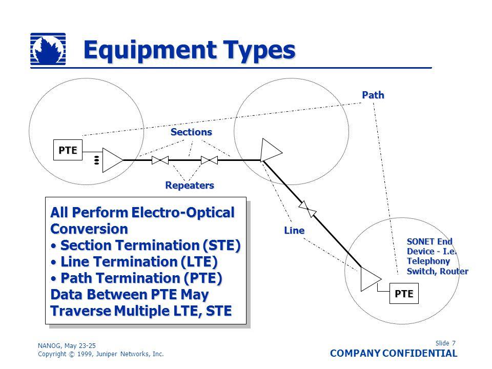 Slide 8 COMPANY CONFIDENTIAL NANOG, May 23-25 Copyright © 1999, Juniper Networks, Inc.