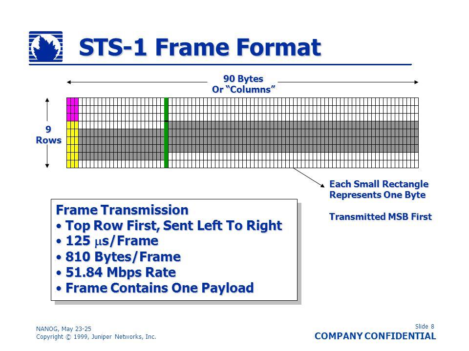 Slide 9 COMPANY CONFIDENTIAL NANOG, May 23-25 Copyright © 1999, Juniper Networks, Inc.