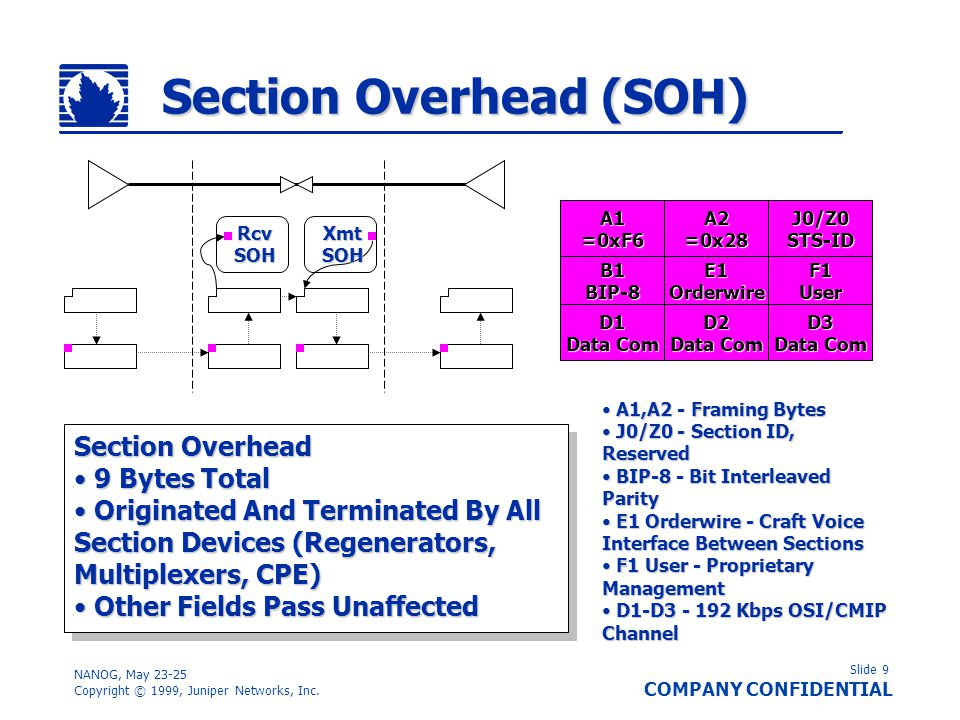 Slide 9 COMPANY CONFIDENTIAL NANOG, May 23-25 Copyright © 1999, Juniper Networks, Inc. Section Overhead (SOH) A1=0xF6A2=0x28J0/Z0STS-ID B1BIP-8E1Order