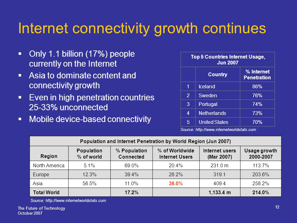 The Future of Technology October 2007 12 Internet connectivity growth continues Only 1.1 billion (17%) people currently on the Internet Asia to dominate content and connectivity growth Even in high penetration countries 25-33% unconnected Mobile device-based connectivity Population and Internet Penetration by World Region (Jun 2007) Region Population % of world % Population Connected % of Worldwide Internet Users Internet users (Mar 2007) Usage growth 2000-2007 North America5.1%69.0%20.4%231.0 m113.7% Europe12.3%39.4%28.2%319.1203.6% Asia56.5%11.0%36.0%409.4258.2% Total World17.2%1,133.4 m214.0% Source: http://www.internetworldstats.com Top 5 Countries Internet Usage, Jun 2007 Country % Internet Penetration 1Iceland86% 2Sweden76% 3Portugal74% 4Netherlands73% 5United States70% Source: http://www.internetworldstats.com