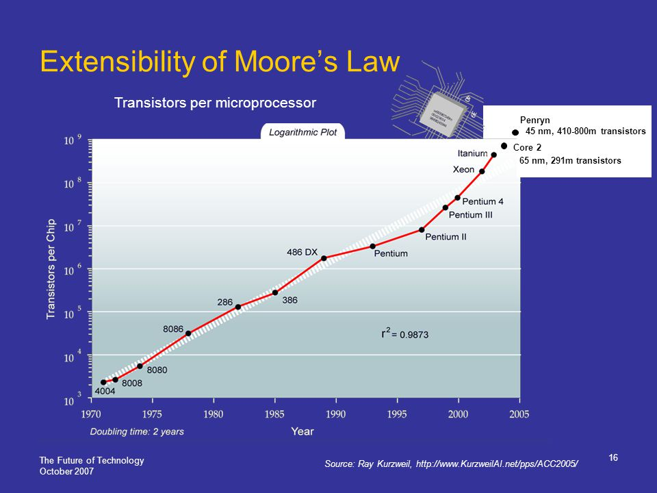The Future of Technology October 2007 16 Extensibility of Moores Law Source: Ray Kurzweil, http://www.KurzweilAI.net/pps/ACC2005/ Transistors per microprocessor Penryn 45 nm, 410-800m transistors Core 2 65 nm, 291m transistors