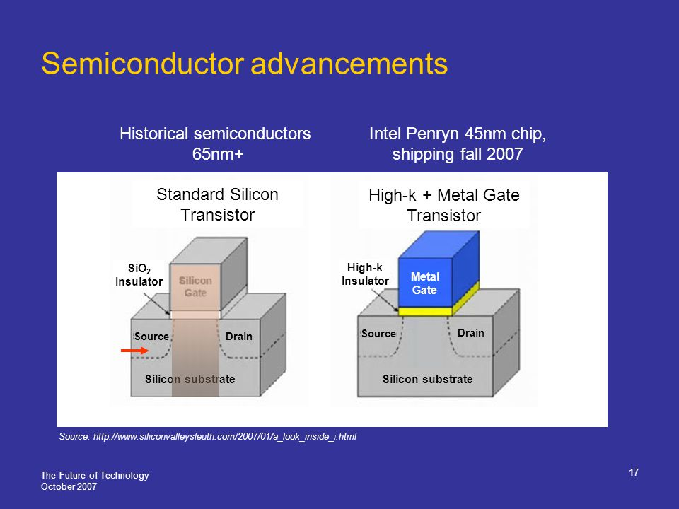 The Future of Technology October 2007 17 Semiconductor advancements Source: http://www.siliconvalleysleuth.com/2007/01/a_look_inside_i.html Standard Silicon Transistor High-k + Metal Gate Transistor Historical semiconductors 65nm+ Intel Penryn 45nm chip, shipping fall 2007 Metal Gate High-k Insulator Silicon substrate Drain Source Silicon substrate SiO 2 Insulator