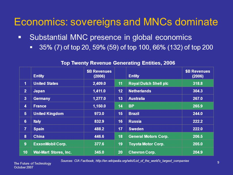 The Future of Technology October 2007 9 Economics: sovereigns and MNCs dominate Substantial MNC presence in global economics 35% (7) of top 20, 59% (59) of top 100, 66% (132) of top 200 Entity $B Revenues (2006)Entity $B Revenues (2006) 1United States2,409.011Royal Dutch Shell plc318.8 2Japan1,411.012Netherlands304.3 3Germany1,277.013Australia267.0 4France1,150.014BP265.9 5United Kingdom973.015Brazil244.0 6Italy832.916Russia222.2 7Spain488.217Sweden222.0 8China446.618General Motors Corp.206.5 9ExxonMobil Corp.377.619Toyota Motor Corp.205.0 10Wal-Mart Stores, Inc.345.020Chevron Corp.204.9 Sources: CIA Factbook, http://en.wikipedia.org/wiki/List_of_the_world s_largest_companies Top Twenty Revenue Generating Entities, 2006