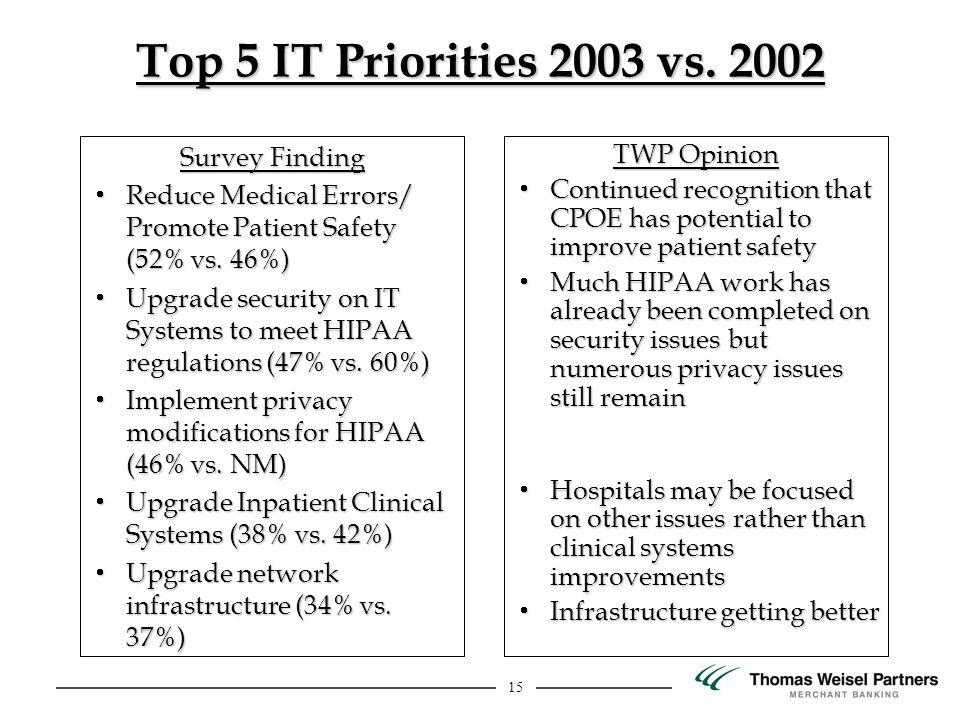 15 Top 5 IT Priorities 2003 vs.