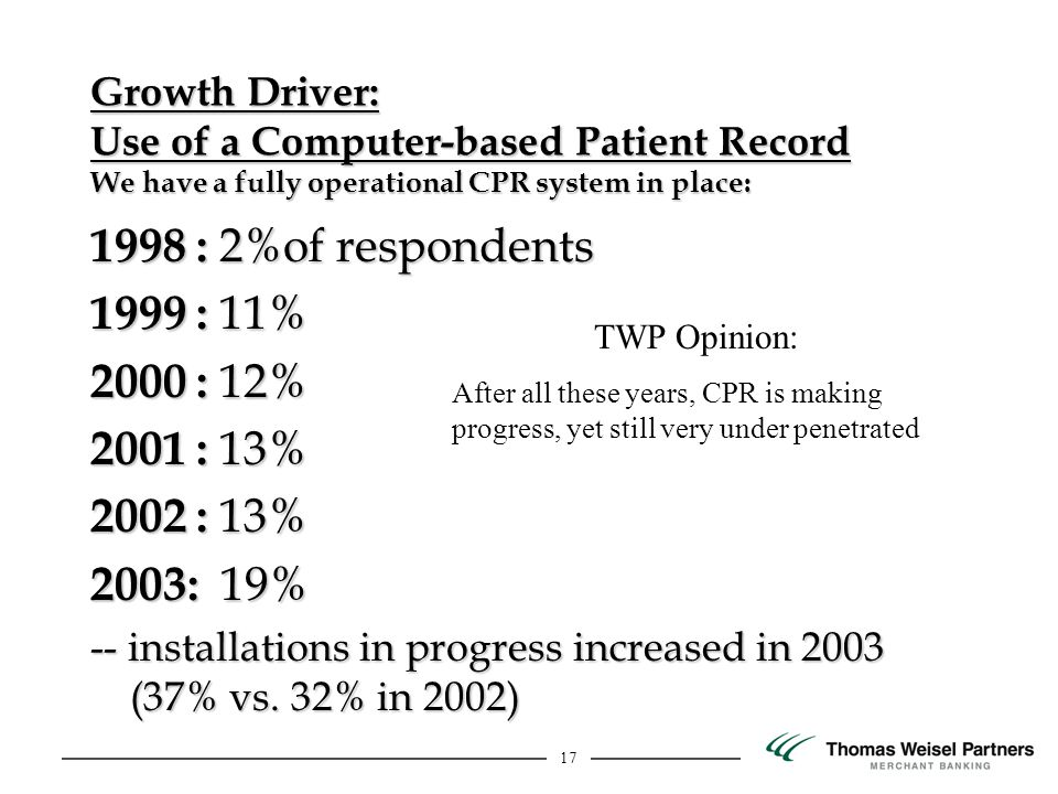17 Growth Driver: Use of a Computer-based Patient Record We have a fully operational CPR system in place: 1998 : 2%of respondents 1999 : 11% 2000 : 12% 2001 : 13% 2002 : 13% 2003: 19% -- installations in progress increased in 2003 (37% vs.