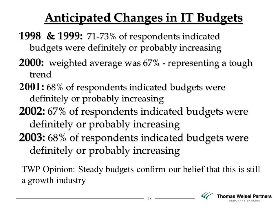 18 Anticipated Changes in IT Budgets 1998 & 1999: 71-73% of respondents indicated budgets were definitely or probably increasing 2000: weighted average was 67% - representing a tough trend 68% of respondents indicated budgets were definitely or probably increasing 2001: 68% of respondents indicated budgets were definitely or probably increasing 2002: 67% of respondents indicated budgets were definitely or probably increasing 2003: 68% of respondents indicated budgets were definitely or probably increasing TWP Opinion: Steady budgets confirm our belief that this is still a growth industry