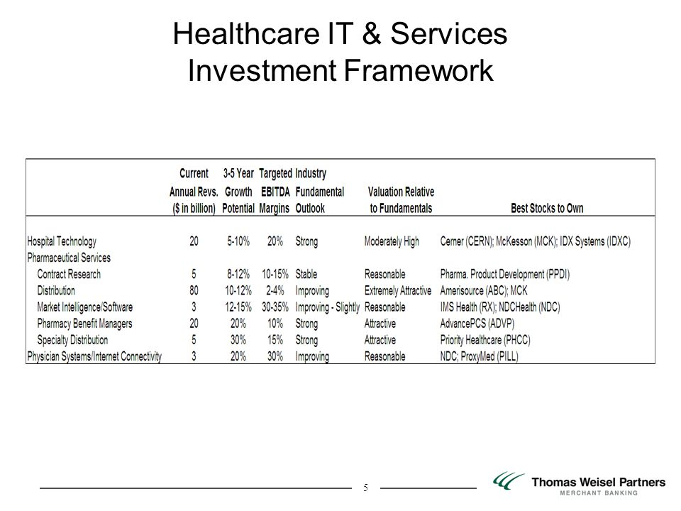 5 Healthcare IT & Services Investment Framework