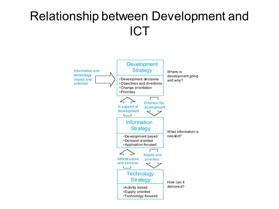 Relationship between Development and ICT