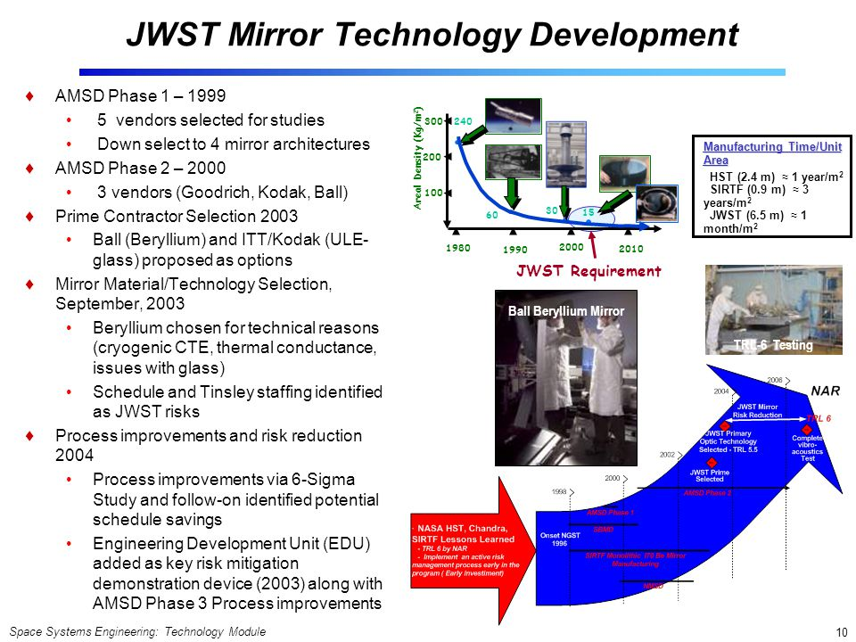 Space Systems Engineering: Technology Module 10 JWST Mirror Technology Development AMSD Phase 1 – 1999 5 vendors selected for studies Down select to 4 mirror architectures AMSD Phase 2 – 2000 3 vendors (Goodrich, Kodak, Ball) Prime Contractor Selection 2003 Ball (Beryllium) and ITT/Kodak (ULE- glass) proposed as options Mirror Material/Technology Selection, September, 2003 Beryllium chosen for technical reasons (cryogenic CTE, thermal conductance, issues with glass) Schedule and Tinsley staffing identified as JWST risks Process improvements and risk reduction 2004 Process improvements via 6-Sigma Study and follow-on identified potential schedule savings Engineering Development Unit (EDU) added as key risk mitigation demonstration device (2003) along with AMSD Phase 3 Process improvements TRL-6 Testing Ball Beryllium Mirror Manufacturing Time/Unit Area HST (2.4 m) 1 year/m 2 SIRTF (0.9 m) 3 years/m 2 JWST (6.5 m) 1 month/m 2 JWST Requirement Areal Density (Kg/m 2 ) 300 200 100 1980 1990 2000 2010 240 30 15 60 TRL-6 Testing
