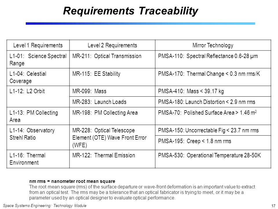 Space Systems Engineering: Technology Module 17 Requirements Traceability Level 1 RequirementsLevel 2 RequirementsMirror Technology L1-01: Science Spe