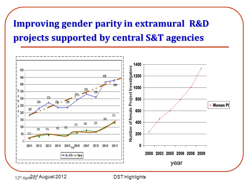 21 st August 2012 DST Highlights Improving gender parity in extramural R&D projects supported by central S&T agencies 12 th April 12 Number of female