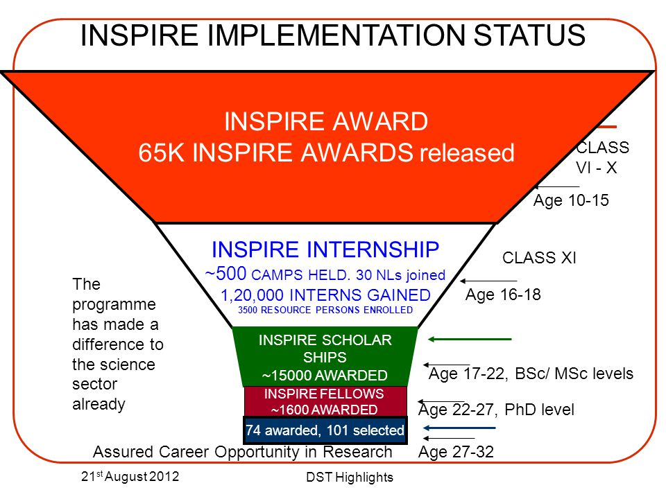 21 st August 2012 DST Highlights INSPIRE INTERNSHIP ~500 CAMPS HELD. 30 NLs joined 1,20,000 INTERNS GAINED 3500 RESOURCE PERSONS ENROLLED INSPIRE SCHO