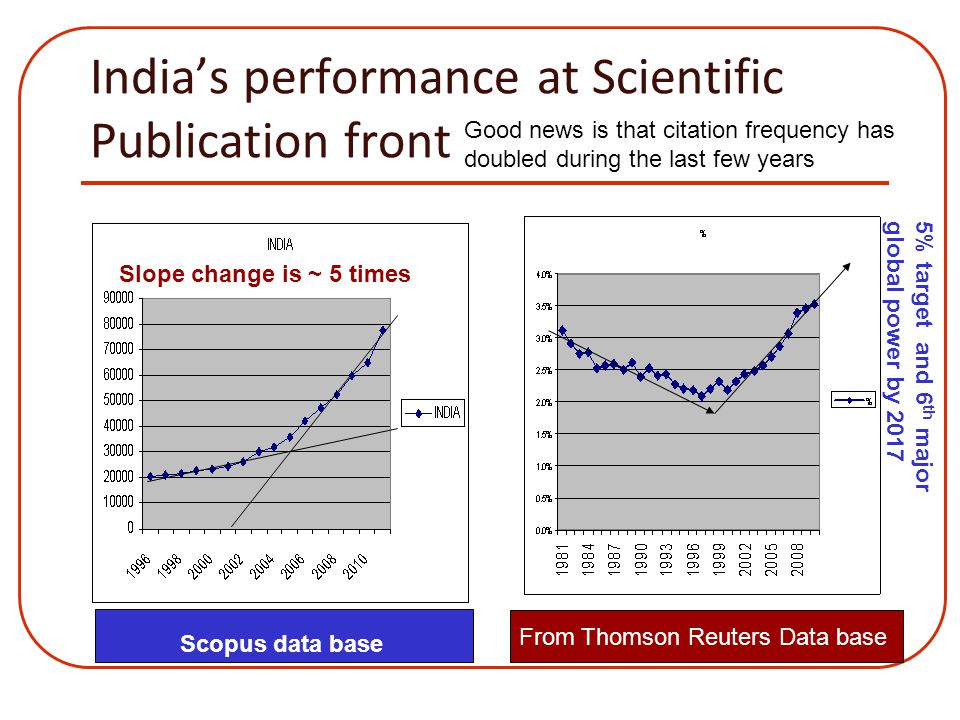 SDPC 12 th April 12 Performance growth of university sector in h-indices over 1996-2006 to 1998-2008 30crore 15 crore 9 crore 6 crore University share of publications has increased from 15% in 2003 to 31% in 2010