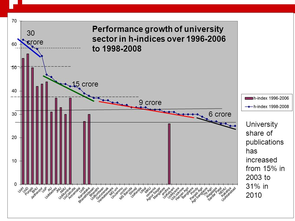 SDPC 12 th April 12 Performance growth of university sector in h-indices over 1996-2006 to 1998-2008 30crore 15 crore 9 crore 6 crore University share