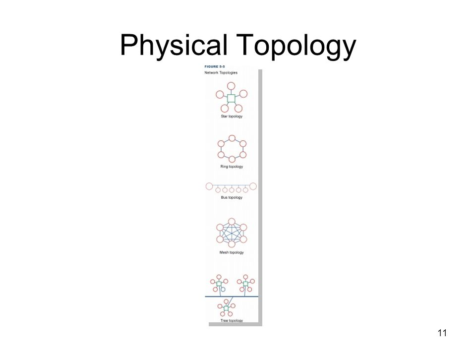 11 Physical Topology