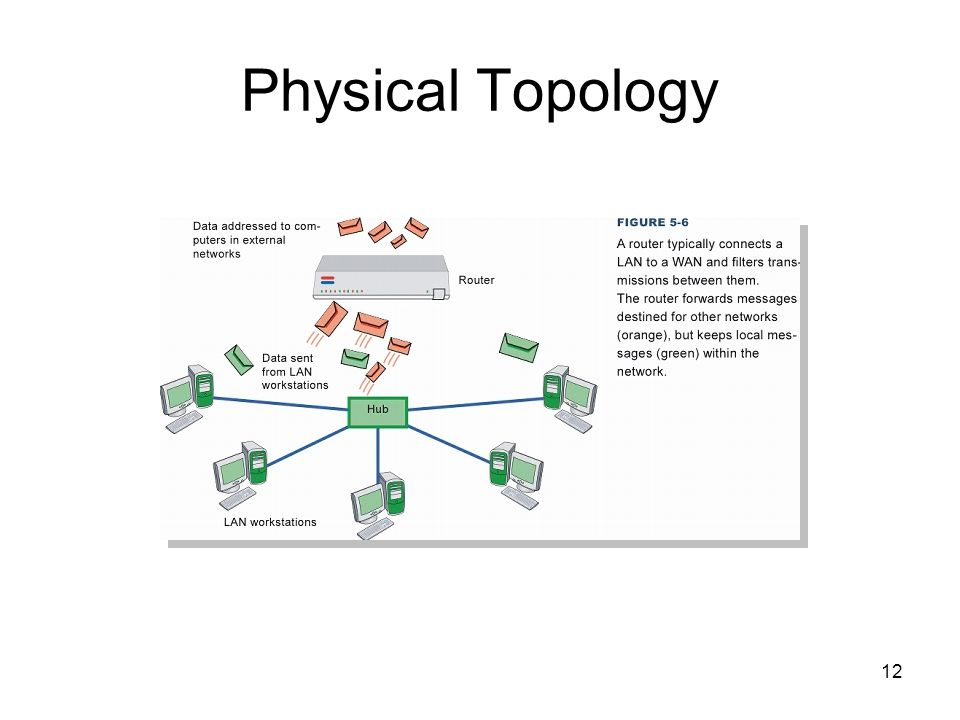 12 Physical Topology