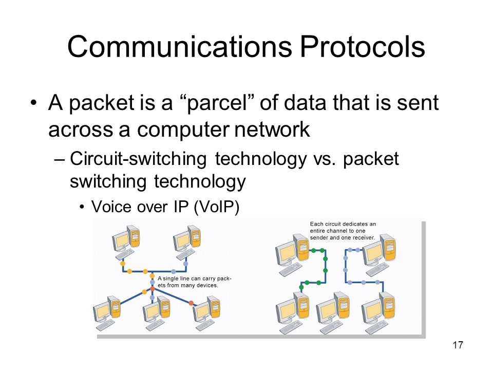 17 Communications Protocols A packet is a parcel of data that is sent across a computer network –Circuit-switching technology vs. packet switching tec