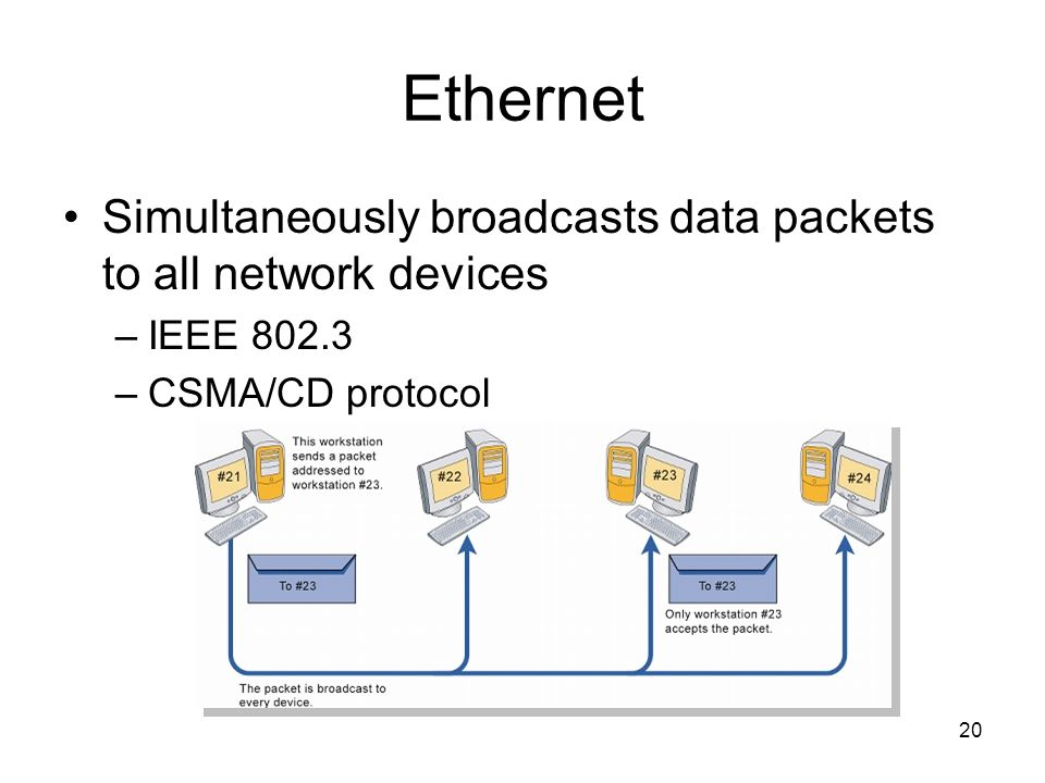 20 Ethernet Simultaneously broadcasts data packets to all network devices –IEEE –CSMA/CD protocol