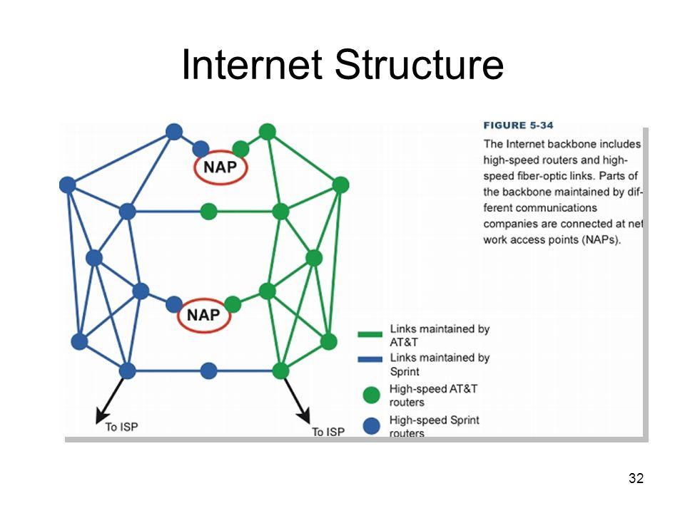 32 Internet Structure