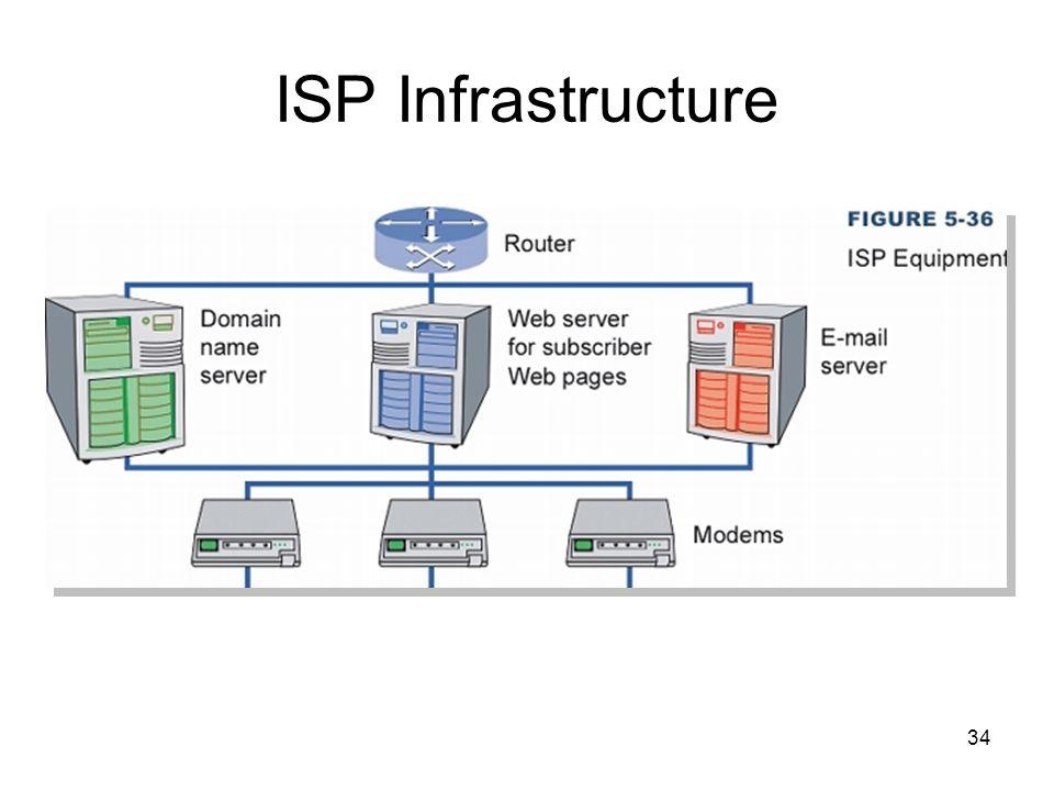 34 ISP Infrastructure