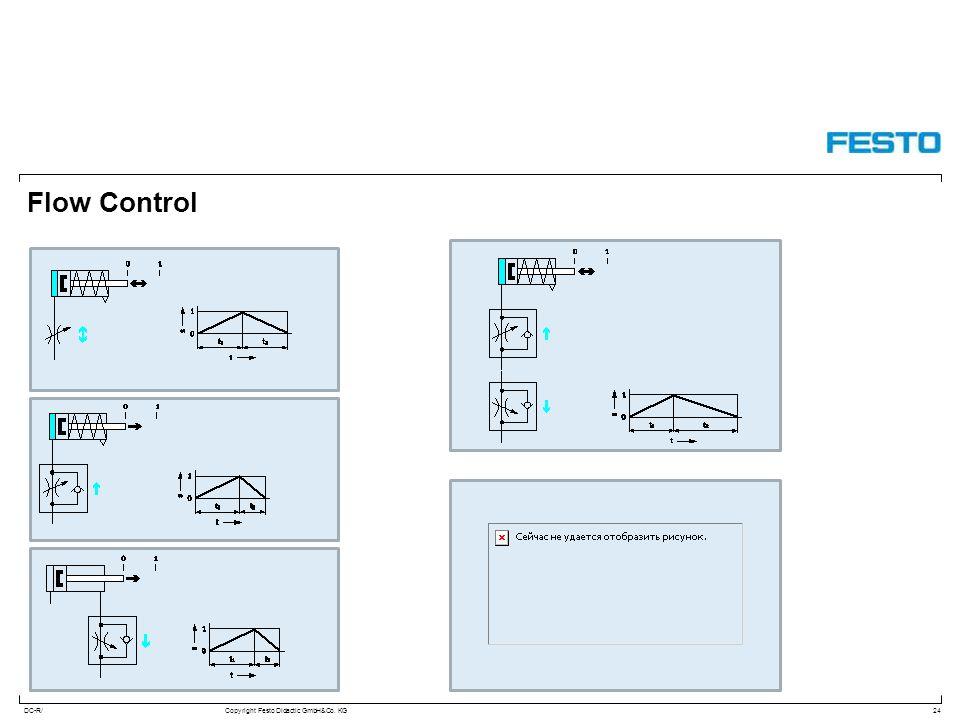DC-R/Copyright Festo Didactic GmbH&Co. KG Flow Control 24