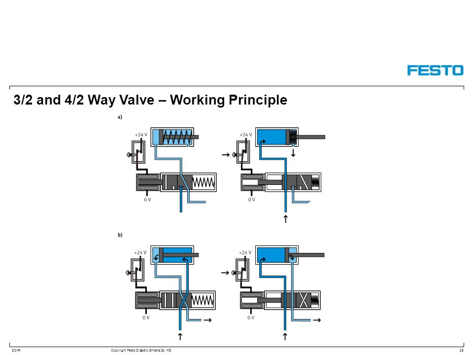 DC-R/Copyright Festo Didactic GmbH&Co. KG 3/2 and 4/2 Way Valve – Working Principle 25